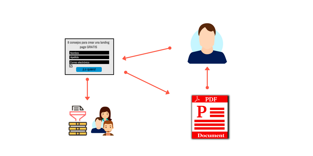 Proceso obtención de leads landing page